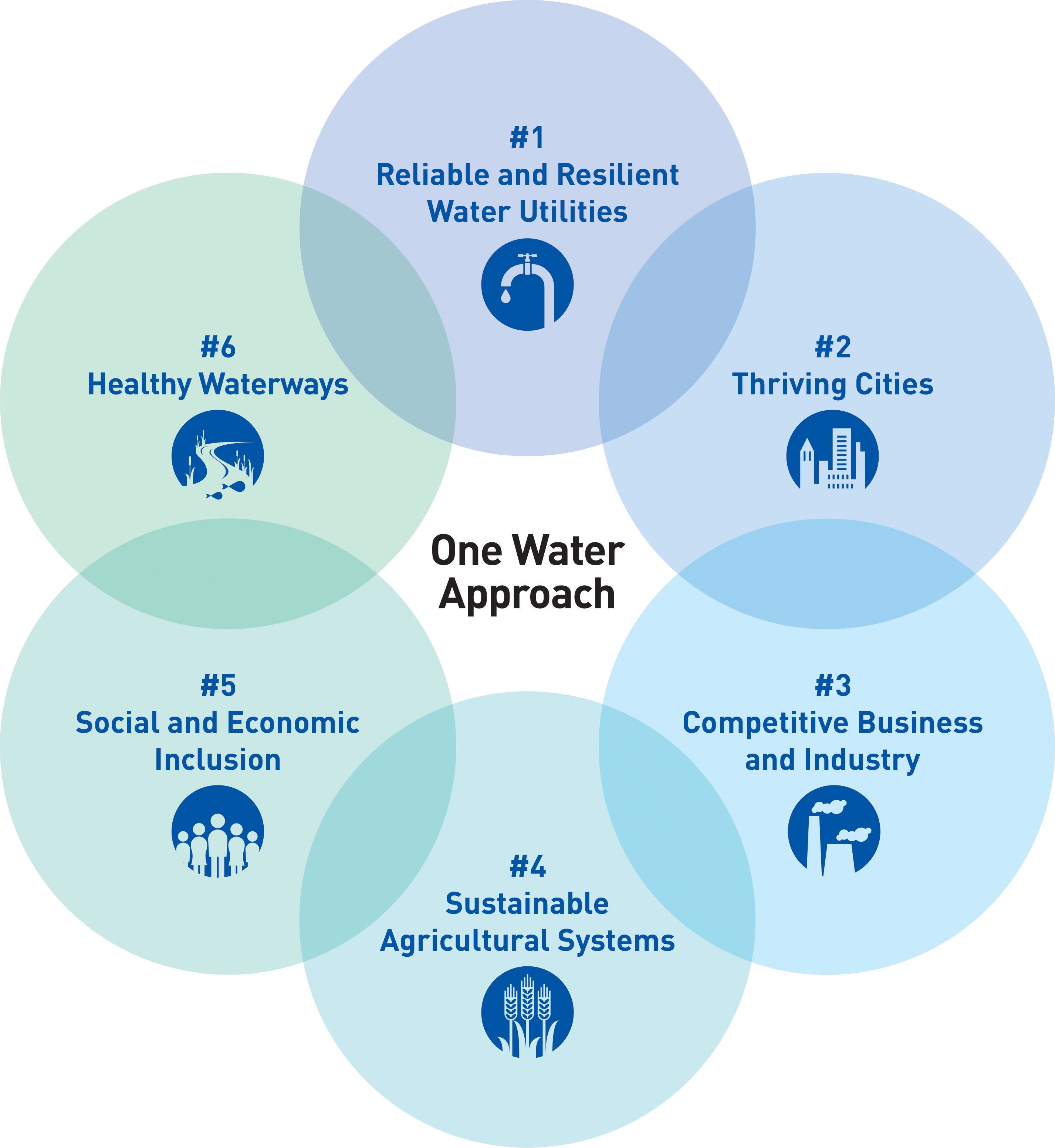 USWA One Water Approach - The Six Pillars
